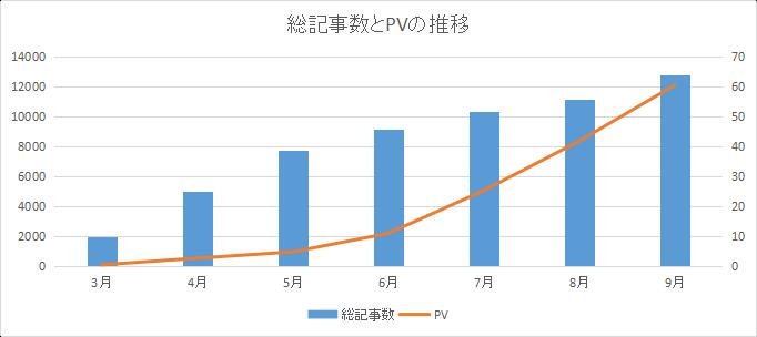 ブログ放置前の記事数・PVの推移